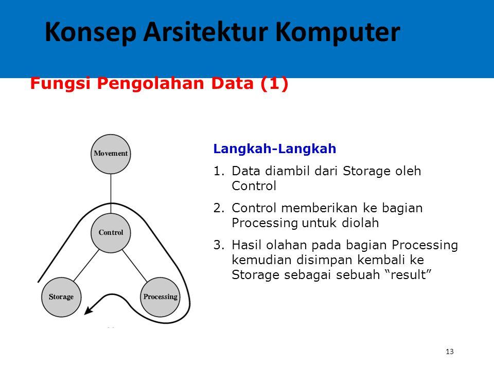 13 Fungsi Pengolahan Data (1) Langkah-Langkah 1.Data diambil dari Storage oleh Control 2.Control memberikan ke bagian Processing untuk diolah 3.Hasil olahan pada bagian Processing kemudian disimpan kembali ke Storage sebagai sebuah result Konsep Arsitektur Komputer