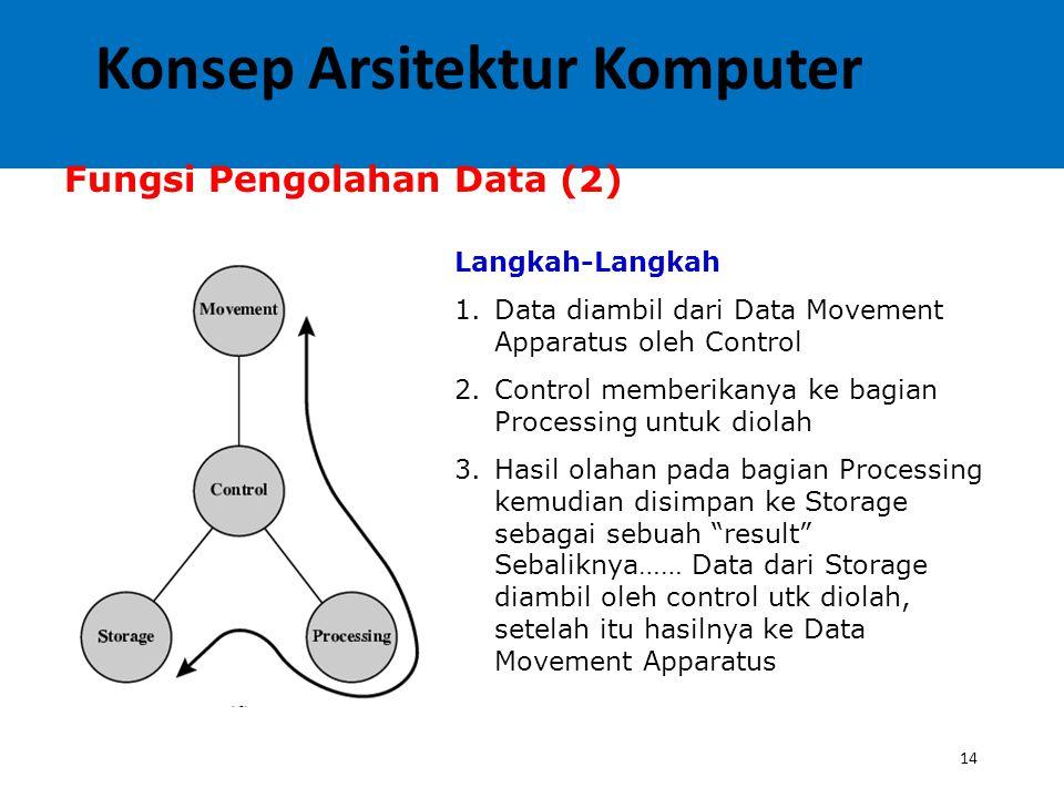 14 Fungsi Pengolahan Data (2) Langkah-Langkah 1.Data diambil dari Data Movement Apparatus oleh Control 2.Control memberikanya ke bagian Processing untuk diolah 3.Hasil olahan pada bagian Processing kemudian disimpan ke Storage sebagai sebuah result Sebaliknya…… Data dari Storage diambil oleh control utk diolah, setelah itu hasilnya ke Data Movement Apparatus Konsep Arsitektur Komputer