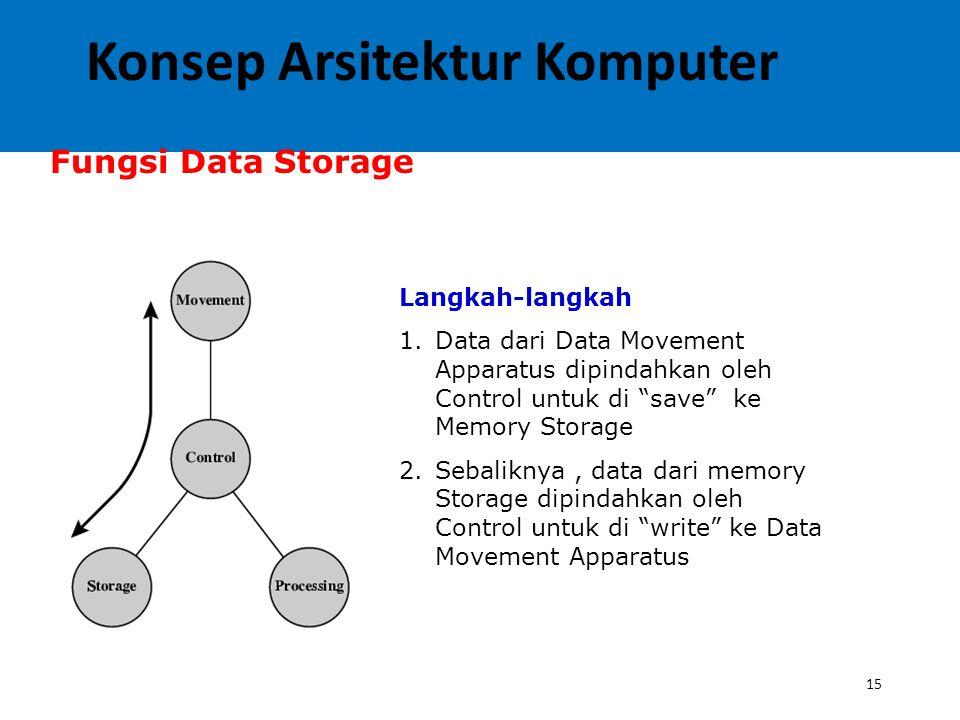 15 Fungsi Data Storage Langkah-langkah 1.Data dari Data Movement Apparatus dipindahkan oleh Control untuk di save ke Memory Storage 2.Sebaliknya, data dari memory Storage dipindahkan oleh Control untuk di write ke Data Movement Apparatus Konsep Arsitektur Komputer