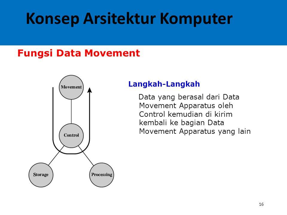16 Fungsi Data Movement Langkah-Langkah Data yang berasal dari Data Movement Apparatus oleh Control kemudian di kirim kembali ke bagian Data Movement Apparatus yang lain Konsep Arsitektur Komputer