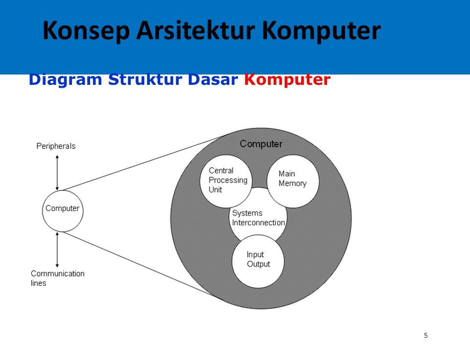5 Diagram Struktur Dasar Komputer Konsep Arsitektur Komputer
