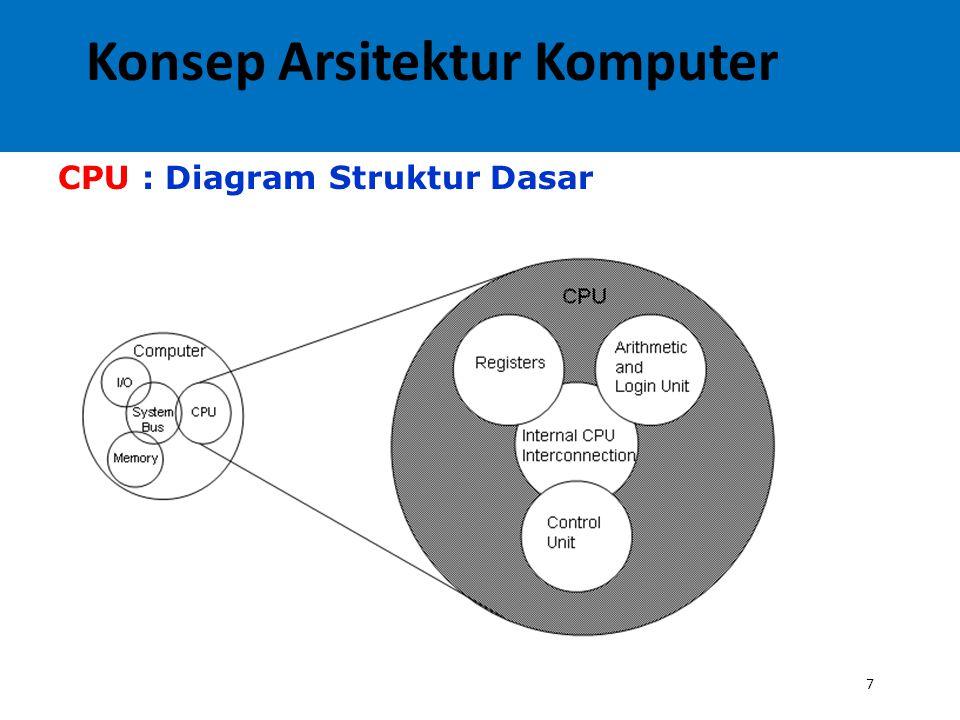 7 CPU : Diagram Struktur Dasar Konsep Arsitektur Komputer