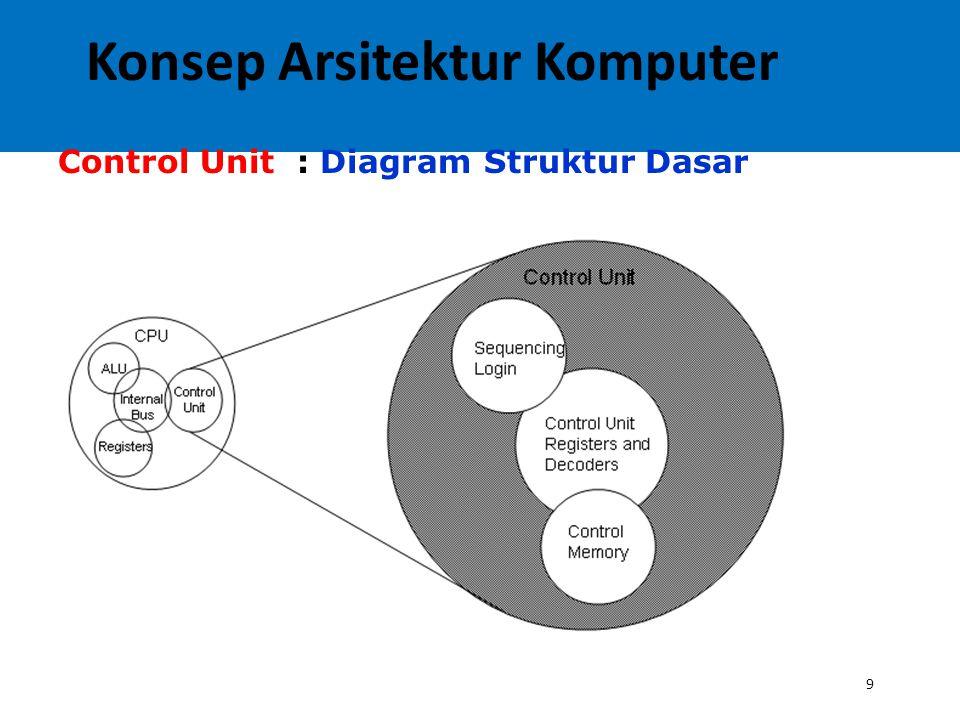 9 Control Unit : Diagram Struktur Dasar Konsep Arsitektur Komputer