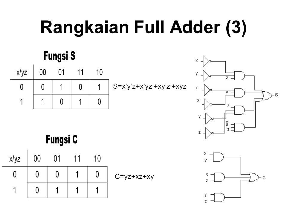 Rangkaian Full Adder (3) S=x'y'z+x'yz'+xy'z'+xyz C=yz+xz+xy