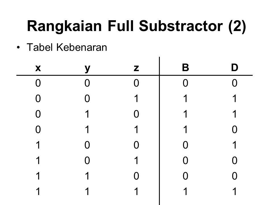Rangkaian Full Substractor (2) Tabel Kebenaran xyzBD 00000 00111 01011 01110 10001 10100 11000 11111