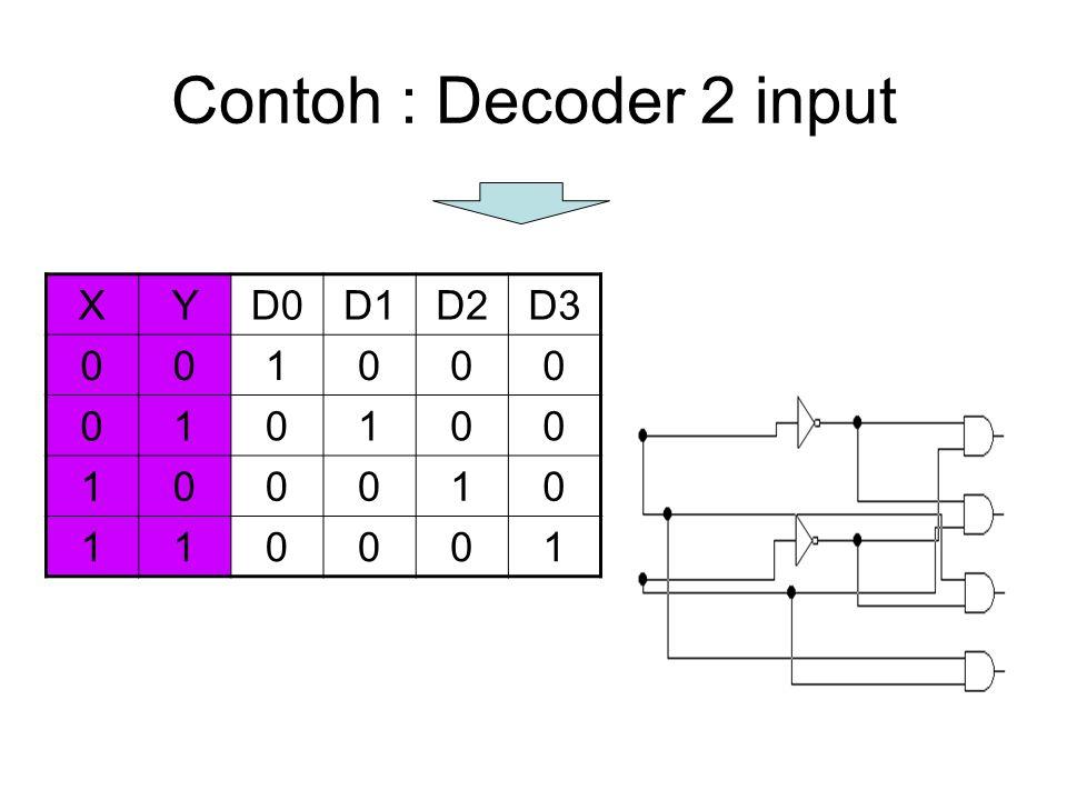 Contoh : Decoder 2 input XYD0D1D2D3 001000 010100 100010 110001