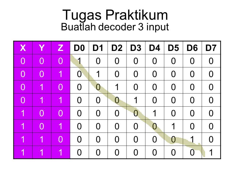 Tugas Praktikum Buatlah decoder 3 input XYZD0D1D2D3D4D5D6D7 00010000000 00101000000 01000100000 01100010000 10000001000 10100000100 11000000010 111000