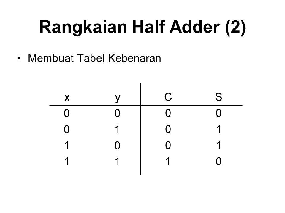 Rangkaian Half Adder (2) Membuat Tabel Kebenaran xy 00 01 10 11 CS 00 01 01 10