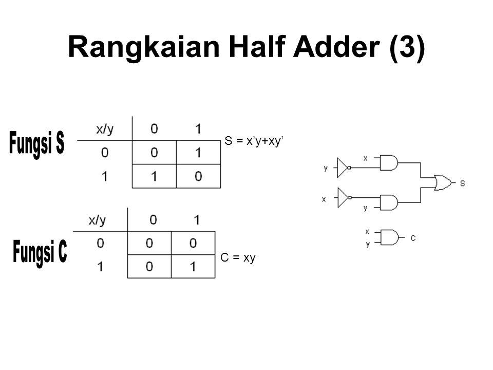 Rangkaian Half Adder (3) S = x'y+xy' C = xy