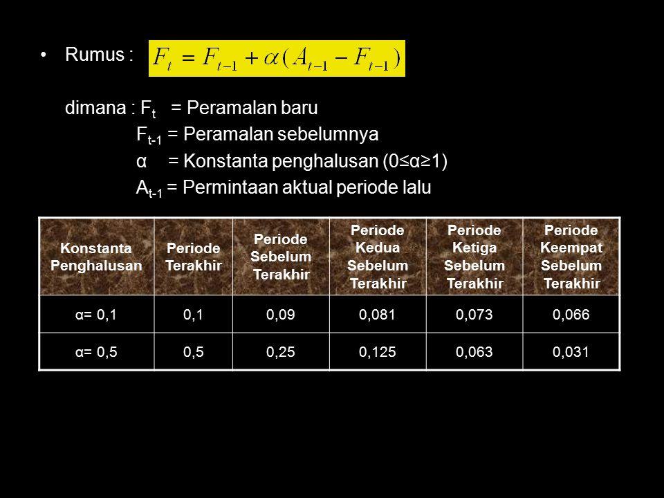 Rumus : dimana : F t = Peramalan baru F t-1 = Peramalan sebelumnya α = Konstanta penghalusan (0≤α≥1) A t-1 = Permintaan aktual periode lalu Konstanta Penghalusan Periode Terakhir Periode Sebelum Terakhir Periode Kedua Sebelum Terakhir Periode Ketiga Sebelum Terakhir Periode Keempat Sebelum Terakhir α= 0,10,10,090,0810,0730,066 α= 0,50,50,250,1250,0630,031