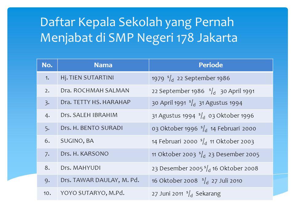 Daftar Kepala Sekolah yang Pernah Menjabat di SMP Negeri 178 Jakarta No.NamaPeriode 1.Hj.
