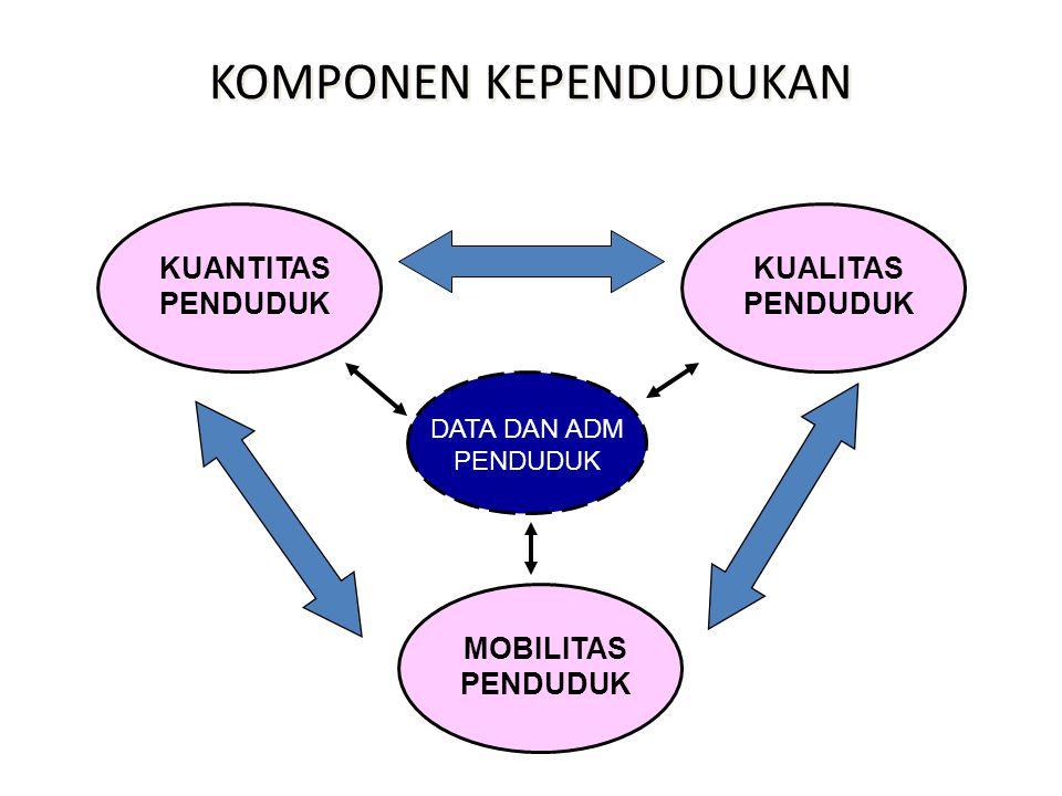 KUALITAS PENDUDUK INDONESIA 1.MMR : 228/100.000 kelahiran hidup 2.IMR : 34 per 1.000 kelahiran hidup 3.60% penduduk hanya tamat SD atau lebih rendah 4.HDI peringkat ke 124 dari 187 Negara (thn 2011) dan urutan ke 6 dari 10 Negara ASEAN 5.Angka Harapan Hidup Indonesia: 68/72 Tahun 6.Angka kemiskinan: 31,02 juta jiwa (13,3% dari total penduduk Indonesia) *BPS 2010 7.Indikator kesejahteraan sosial lainnya Indeks Pembangunan Gender: 66,38 % (thn 2008) Indeks Pemberdayaan Gender: 62,27% (thn 2008) 8.Angka pengangguran: 7,14% dari angkatan kerja 116,5 juta (BPS, Agustus 2010)
