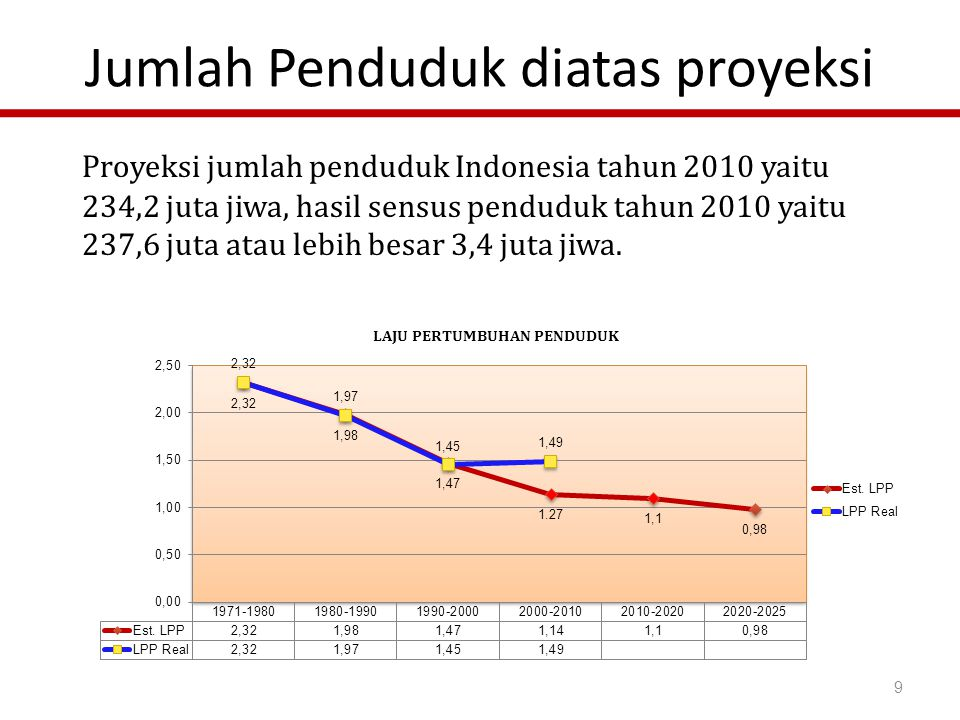 SUMBER :SDKI 2007 Golongan Menengah keataspun masih belum yakin ikut KB Unmet Need menurut status sosial ekonomi Golongan terbawah masih tinggi