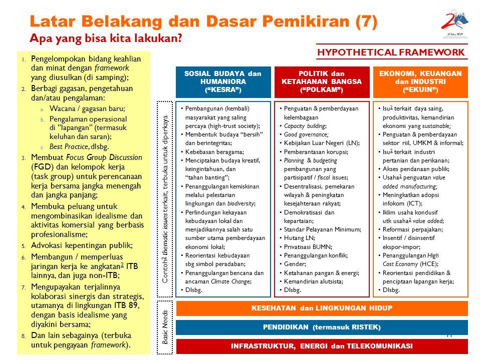 11 Latar Belakang dan Dasar Pemikiran (7) Apa yang bisa kita lakukan? Isu 2 terkait daya saing, produktivitas, kemandirian ekonomi yang sustainable; P