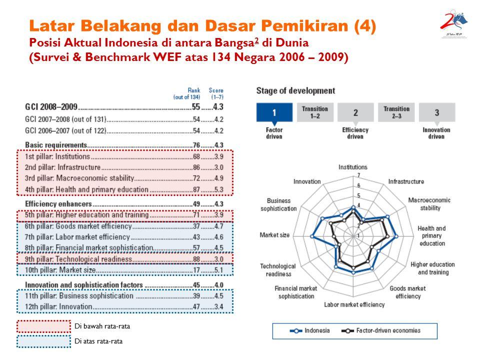 8 Latar Belakang dan Dasar Pemikiran (5) Situasi Ekuin Indonesia terakhir… (dari berbagai sumber) Pertumbuhan industri cenderung menurun dari tahun 2005 sebesar 4,6 % menjadi hanya 4,1 % pada kuartal kedua tahun 2008, padahal sektor industri berkontribusi sebesar 26,9 % dari Produk Domestik Bruto (GDP).