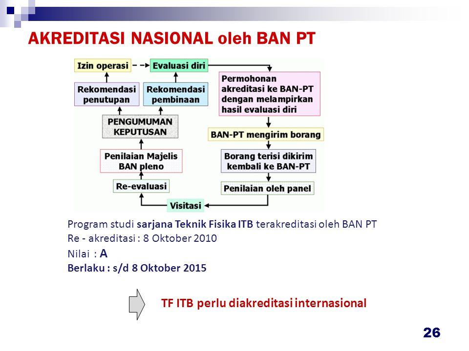 AKREDITASI NASIONAL oleh BAN PT 26 Program studi sarjana Teknik Fisika ITB terakreditasi oleh BAN PT Re - akreditasi : 8 Oktober 2010 Nilai : A Berlaku : s/d 8 Oktober 2015 TF ITB perlu diakreditasi internasional