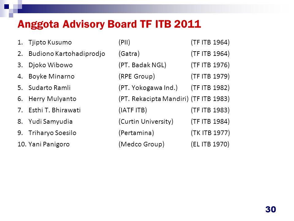 Anggota Advisory Board TF ITB 2011 1.Tjipto Kusumo(PII)(TF ITB 1964) 2.Budiono Kartohadiprodjo(Gatra)(TF ITB 1964) 3.Djoko Wibowo(PT.