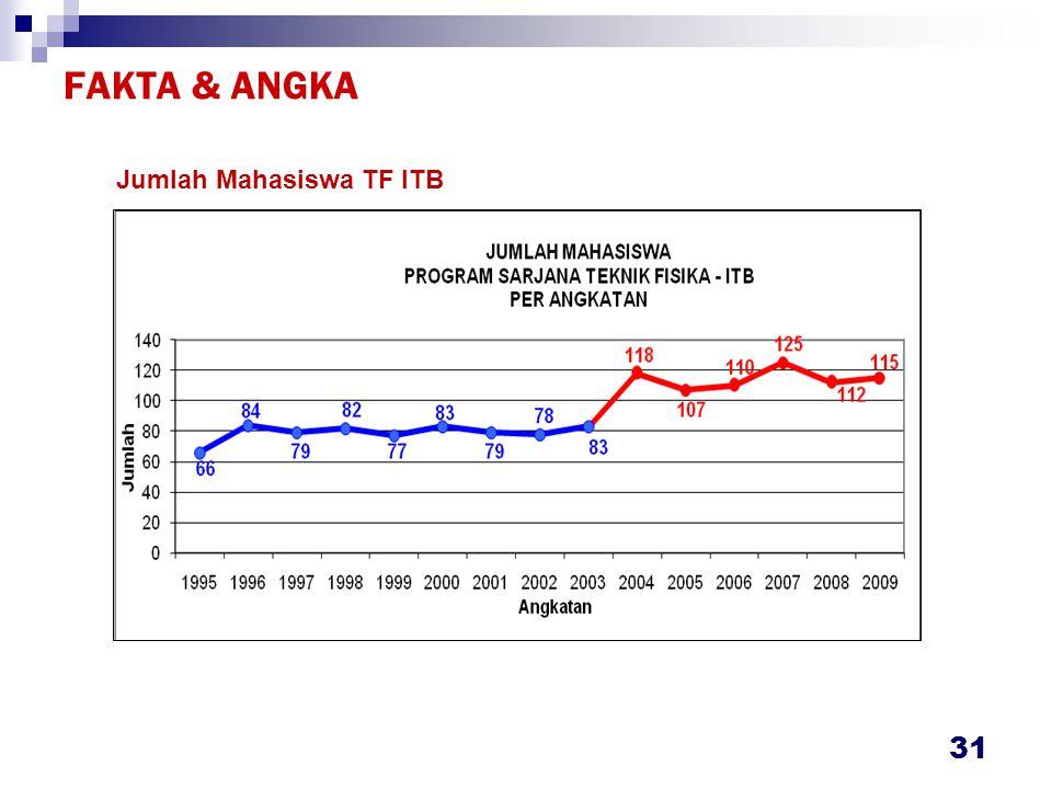 FAKTA & ANGKA 31 Jumlah Mahasiswa TF ITB