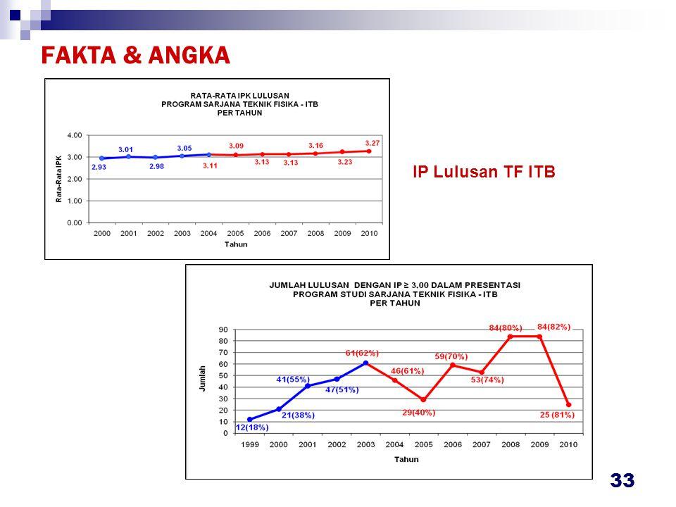 FAKTA & ANGKA 33 IP Lulusan TF ITB