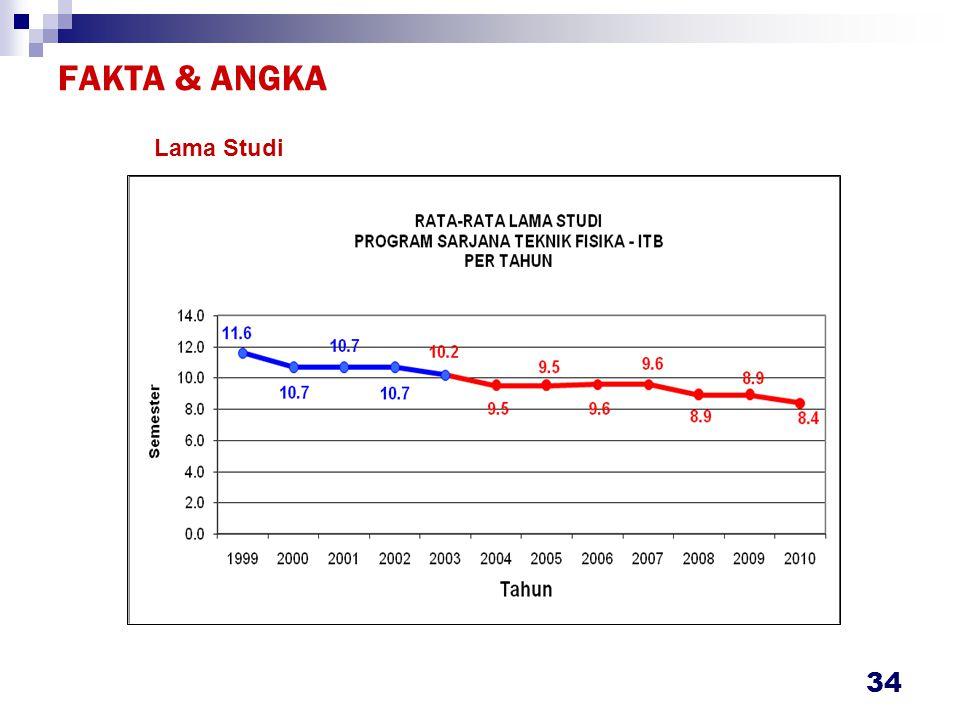 FAKTA & ANGKA 34 Lama Studi