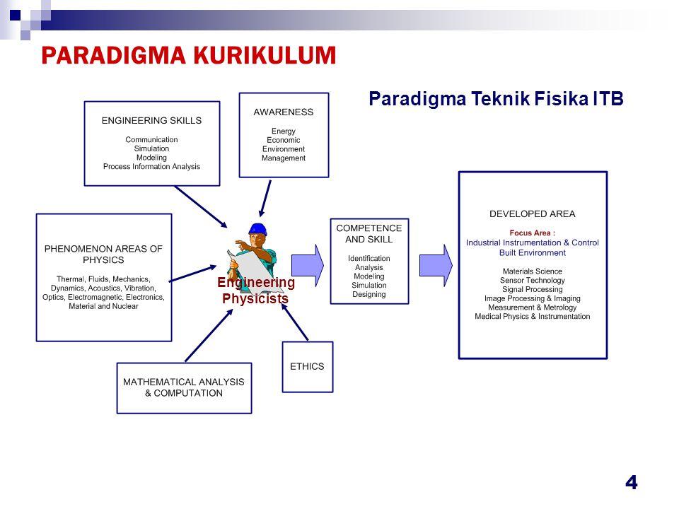 4 PARADIGMA KURIKULUM Engineering Physicists Paradigma Teknik Fisika ITB