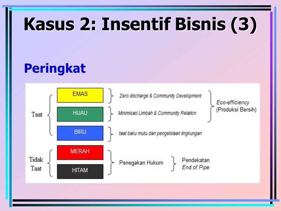 Kasus 2: Insentif Bisnis (3) Peringkat