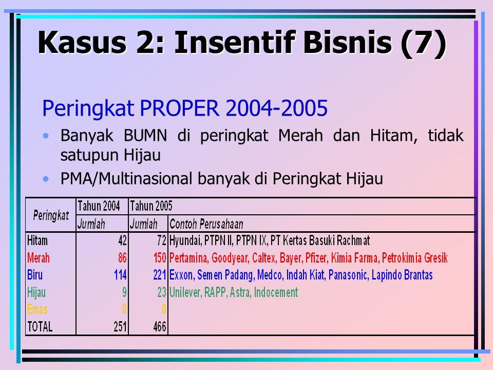 Kasus 2: Insentif Bisnis (7) Peringkat PROPER 2004-2005 Banyak BUMN di peringkat Merah dan Hitam, tidak satupun Hijau PMA/Multinasional banyak di Peri