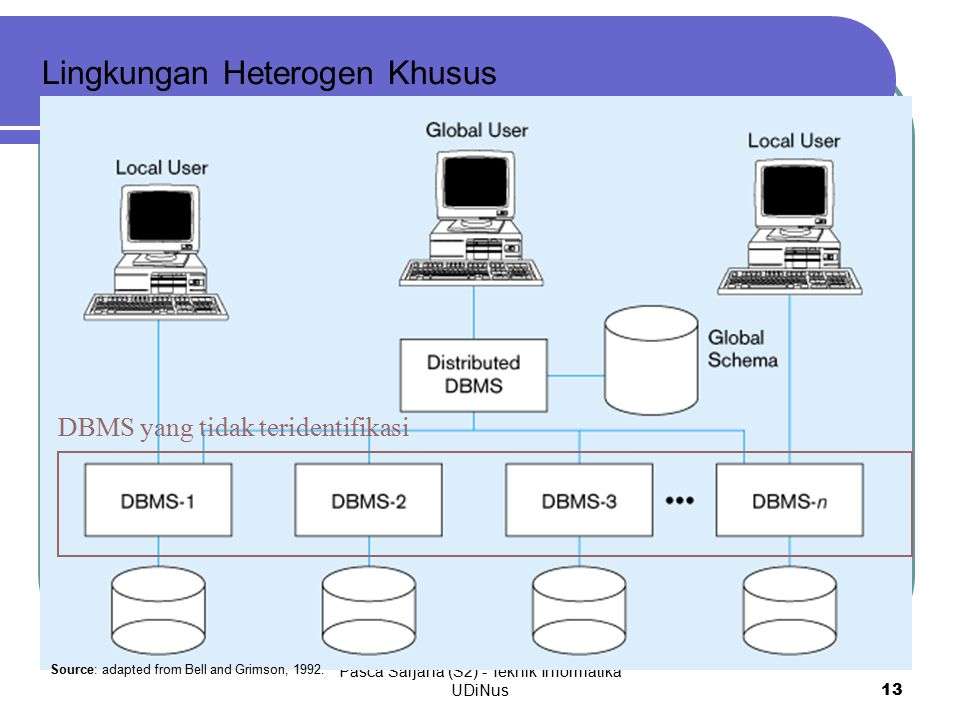 Pasca Sarjana (S2) - Teknik Informatika UDiNus 13 Lingkungan Heterogen Khusus DBMS yang tidak teridentifikasi Source: adapted from Bell and Grimson, 1