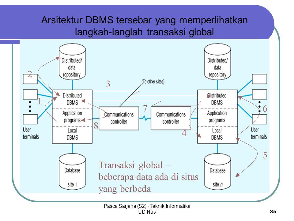 Pasca Sarjana (S2) - Teknik Informatika UDiNus 35 Arsitektur DBMS tersebar yang memperlihatkan langkah-langlah transaksi global Transaksi global – beberapa data ada di situs yang berbeda 1 2 4 5 6 3 7 8