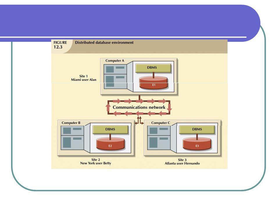 Pasca Sarjana (S2) - Teknik Informatika UDiNus 7 Lingkungan database terdistribusi (Bell and Grimson, 1992)