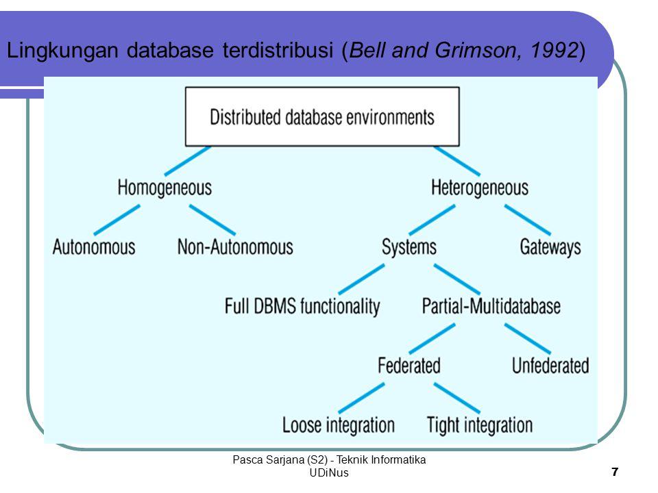 Pasca Sarjana (S2) - Teknik Informatika UDiNus 8 Pilihan database terdistribusi Homogen – DBMS yang sama di setiap node DBMS yang otonom dan mandiri DBMS yang tidak otonom – terpusat, pengkoordinir Mudah dalam pengelolaannya, sulit dalam mengendalikan Heterogen – Setiap node mempunyai DBMS sendiri Sistem – dengan peran DBMS yang penuh atau sebagian Gateway – jalur yang sederhana antar database tidak mengutamakan salah satu database logic Sulit mengelolanya, tergantung pada kemandirian organisasi