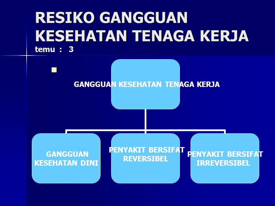 RESIKO GANGGUAN KESEHATAN TENAGA KERJA temu : 3 GANGGUAN KESEHATAN TENAGA KERJA GANGGUAN KESEHATAN DINI PENYAKIT BERSIFAT REVERSIBEL PENYAKIT BERSIFAT