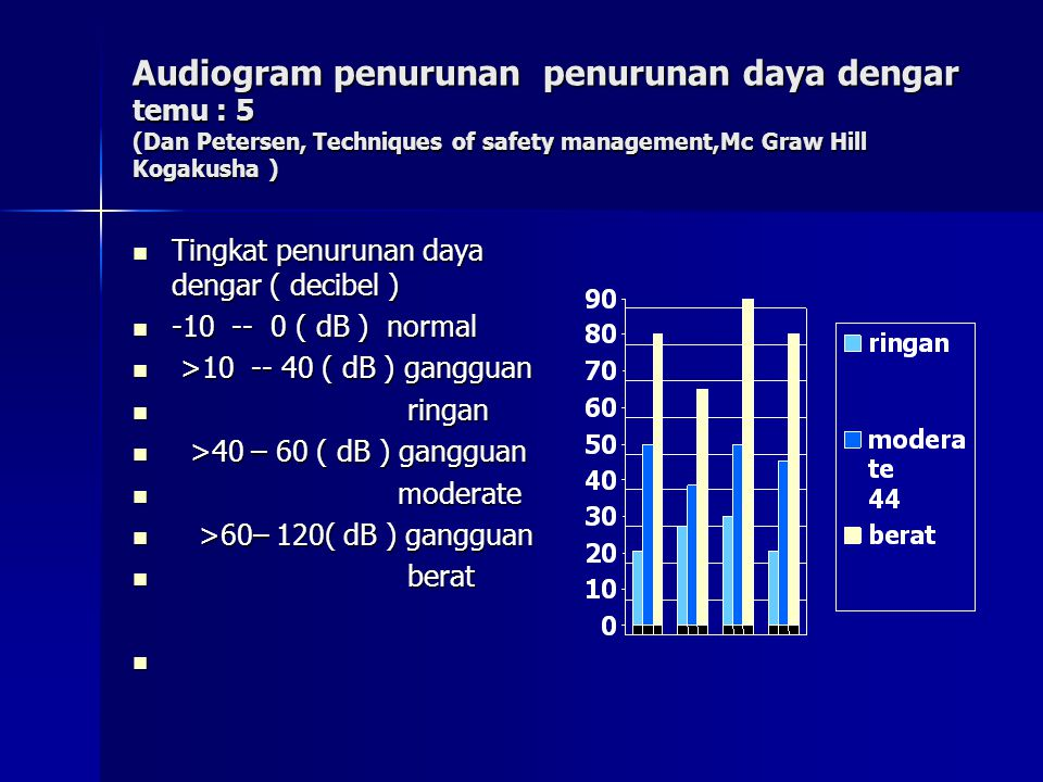 Audiogram penurunan penurunan daya dengar temu : 5 (Dan Petersen, Techniques of safety management,Mc Graw Hill Kogakusha ) Tingkat penurunan daya deng