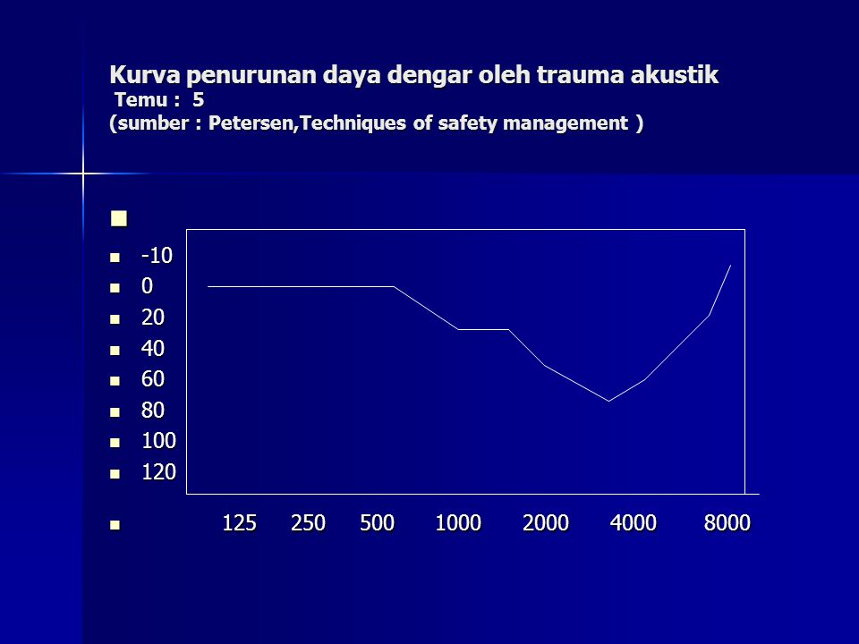 Kurva penurunan daya dengar oleh trauma akustik Temu : 5 (sumber : Petersen,Techniques of safety management ) -10 -10 0 20 20 40 40 60 60 80 80 100 100 120 120 125 250 500 1000 2000 4000 8000 125 250 500 1000 2000 4000 8000