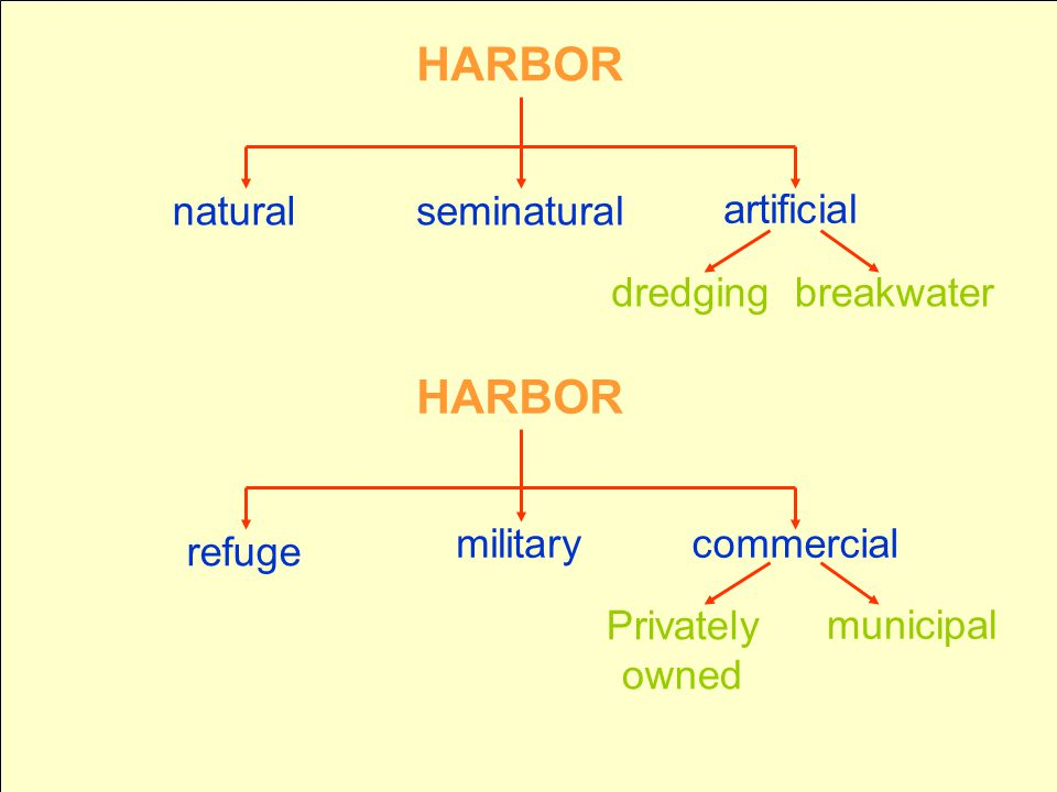 HARBOR naturalseminatural artificial dredgingbreakwater refuge militarycommercial municipal Privately owned