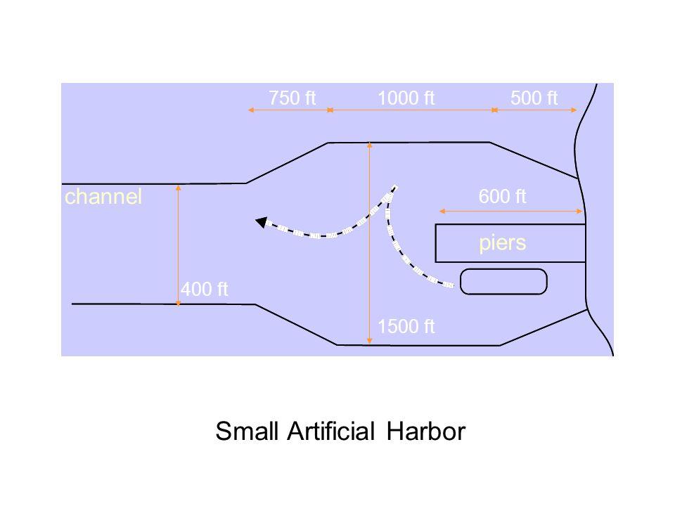 Usual minimum harbor area Space for docks Turning basin Free turning Limited turning Radius ≥ 2 length of the largest ship Minimum diameter > 20% length of the largest ship