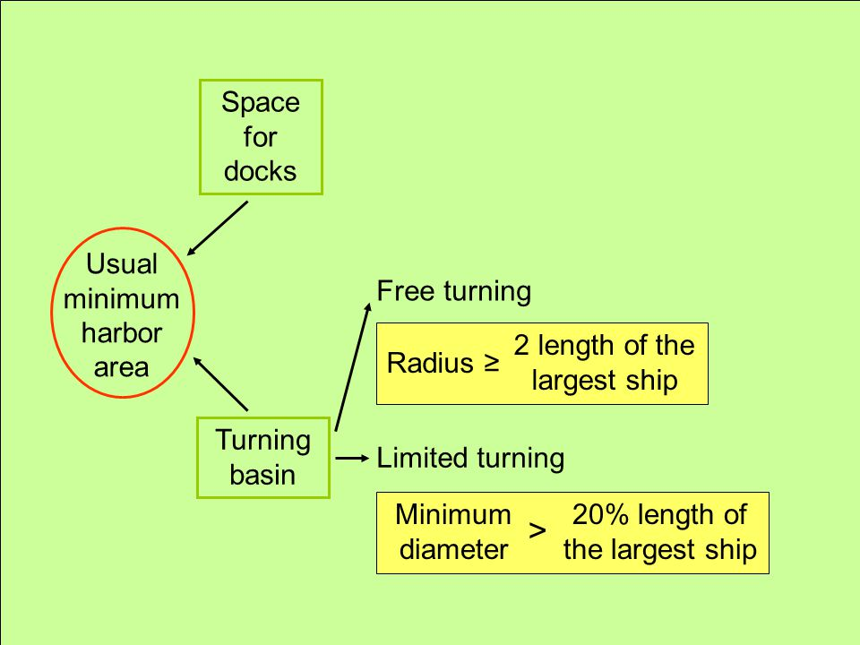 Usual minimum harbor area Space for docks Turning basin Free turning Limited turning Radius ≥ 2 length of the largest ship Minimum diameter > 20% leng