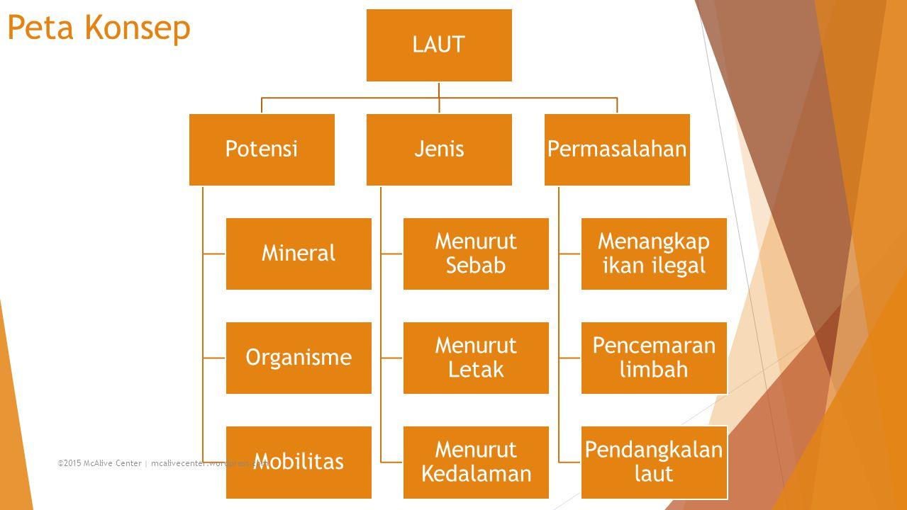 Peta Konsep LAUT Potensi Mineral Organisme Mobilitas Jenis Menurut Sebab Menurut Letak Menurut Kedalaman Permasalahan Menangkap ikan ilegal Pencemaran