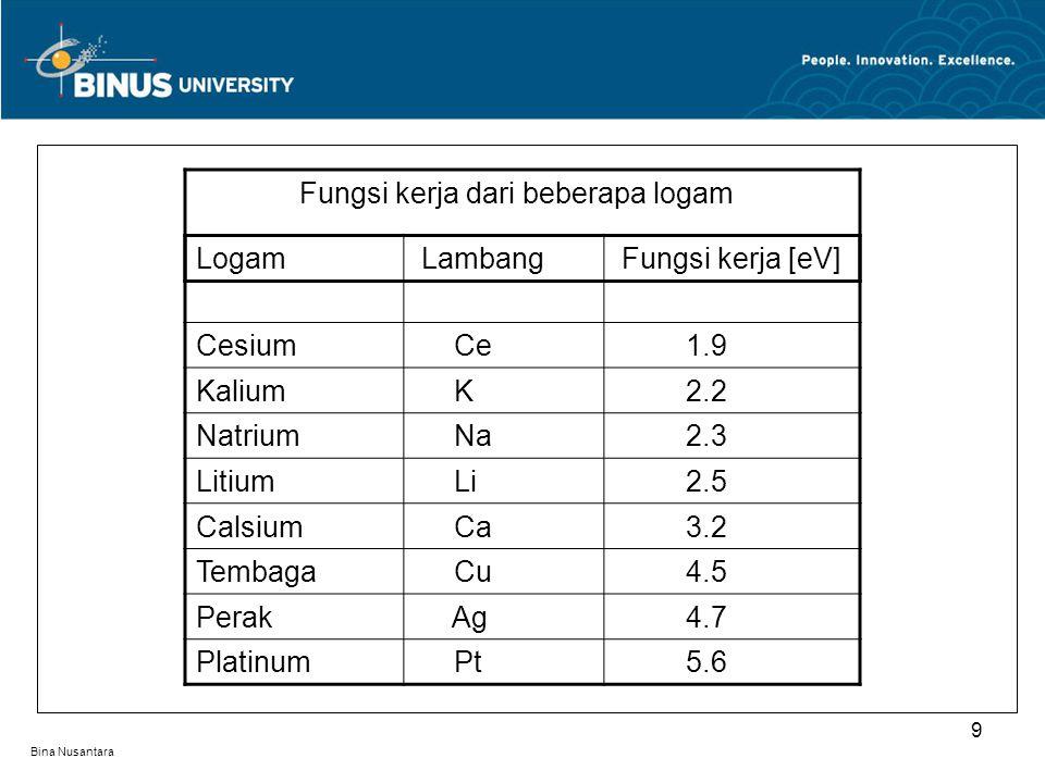 Bina Nusantara Logam Lambang Fungsi kerja [eV] Cesium Ce 1.9 Kalium K 2.2 Natrium Na 2.3 Litium Li 2.5 Calsium Ca 3.2 Tembaga Cu 4.5 Perak Ag 4.7 Plat