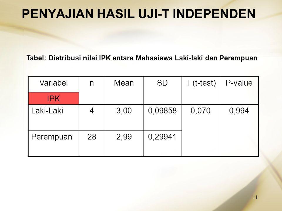 11 PENYAJIAN HASIL UJI-T INDEPENDEN VariabelnMeanSDT (t-test)P-value IPK Laki-Laki43,000,098580,0700,994 Perempuan282,990,29941 Tabel: Distribusi nila