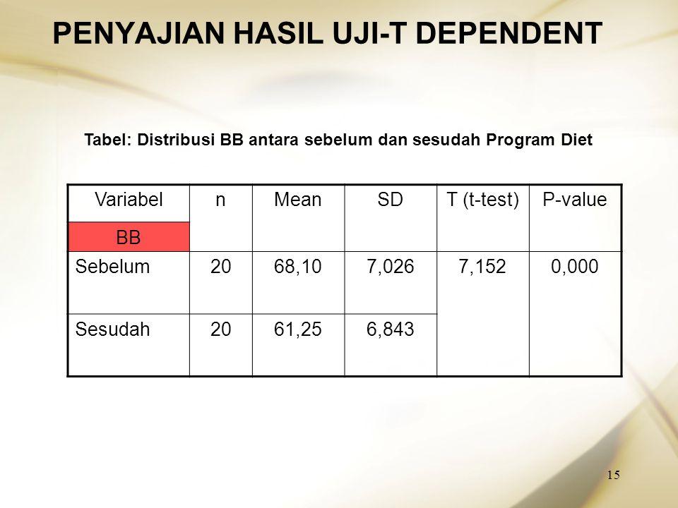 15 PENYAJIAN HASIL UJI-T DEPENDENT VariabelnMeanSDT (t-test)P-value BB Sebelum2068,107,0267,1520,000 Sesudah2061,256,843 Tabel: Distribusi BB antara s