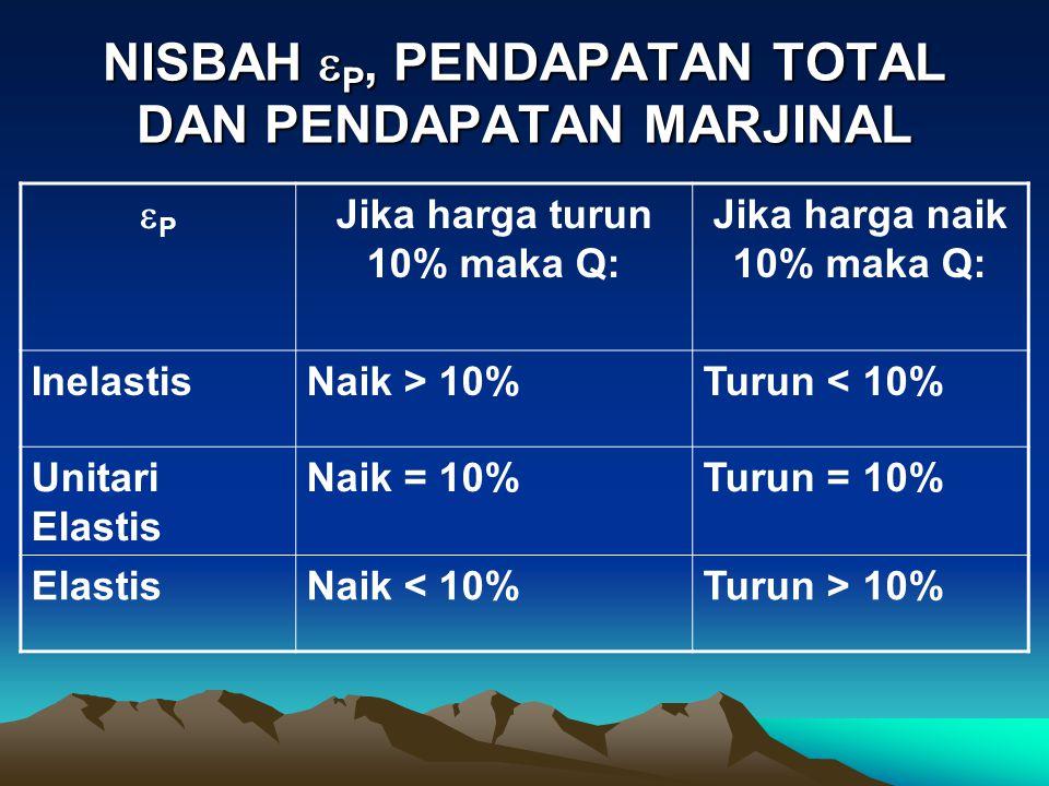NISBAH  P, PENDAPATAN TOTAL DAN PENDAPATAN MARJINAL PP Jika harga turun 10% maka Q: Jika harga naik 10% maka Q: InelastisNaik > 10%Turun < 10% Unit