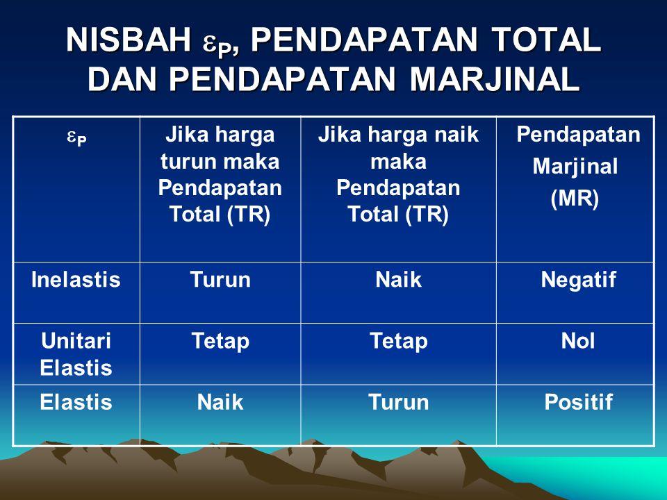 NISBAH  P, PENDAPATAN TOTAL DAN PENDAPATAN MARJINAL PP Jika harga turun maka Pendapatan Total (TR) Jika harga naik maka Pendapatan Total (TR) Penda