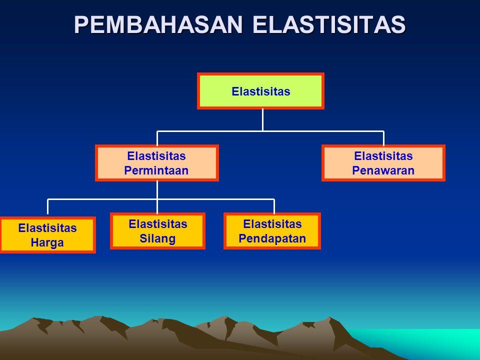 ELASTISITAS HARGA Berapa % permintaan berubah jika harga barang/unit berubah 1%  P =(  Q/Q)/(  P/P) =(P   Q)/(Q  P) = (  Q /  P)  P/Q  P = (Q 1 -Q 2 )/1/2(Q 1 +Q 2 ) (P 1 –P 2 )/1/2(P 1 +P 2 ) Elastisitas Titik Elastisitas Busur