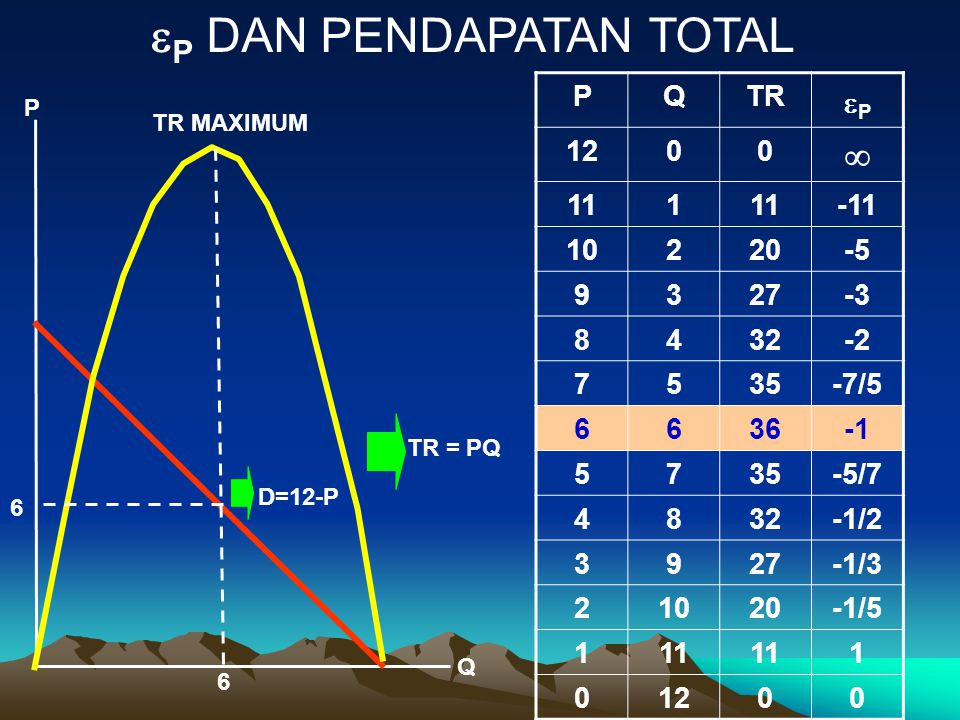 D=12-P  P DAN PENDAPATAN TOTAL P Q TR = PQ 6 6 PQTR PP 1200  111 -11 10220-5 9327-3 8432-2 7535-7/5 6636 5735-5/7 4832-1/2 3927-1/3 21020-1/5 111