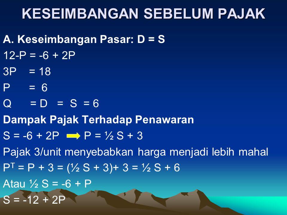 KESEIMBANGAN SEBELUM PAJAK A. Keseimbangan Pasar: D = S 12-P = -6 + 2P 3P = 18 P = 6 Q = D = S = 6 Dampak Pajak Terhadap Penawaran S = -6 + 2P P = ½ S
