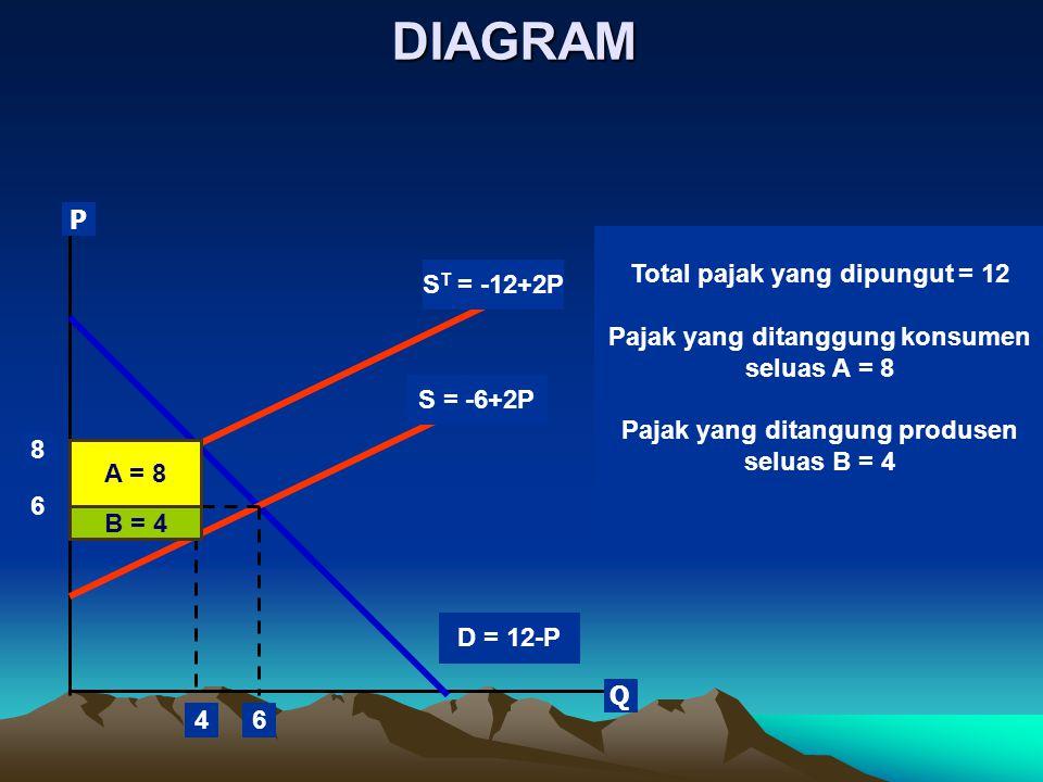 DIAGRAM S = -6+2P S T = -12+2P B = 4 A = 8 D = 12-P 6 8 64 Total pajak yang dipungut = 12 Pajak yang ditanggung konsumen seluas A = 8 Pajak yang ditangung produsen seluas B = 4 P Q