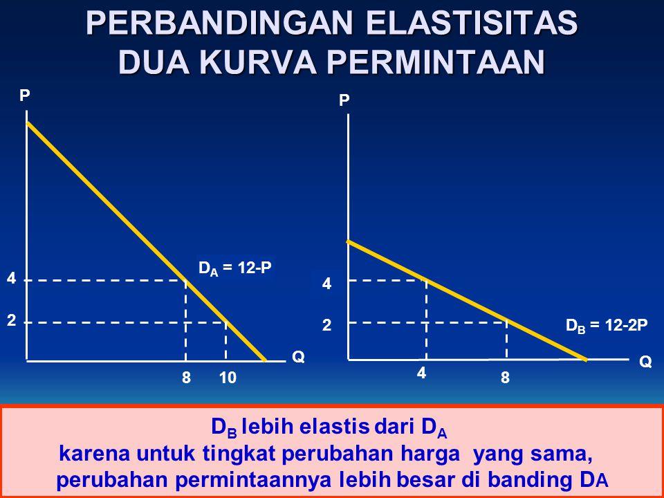PERBANDINGAN ELASTISITAS DUA KURVA PERMINTAAN D A = 12-P D B = 12-2P 4 2 D B lebih elastis dari D A karena untuk tingkat perubahan harga yang sama, perubahan permintaannya lebih besar di banding D A P P Q Q 4 2 810 4 8