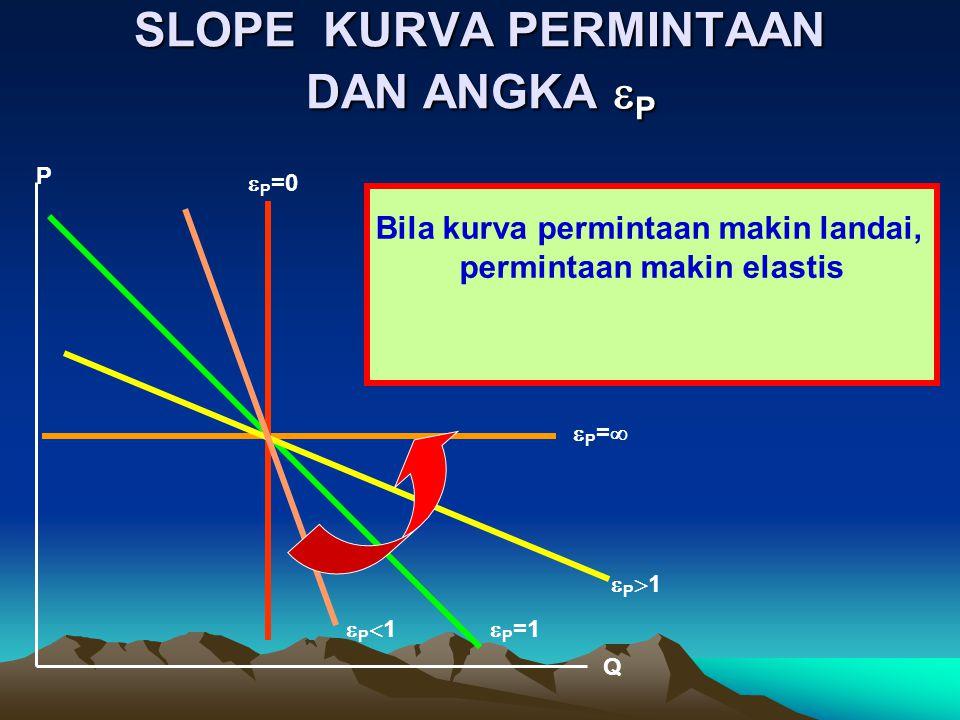 SLOPE KURVA PERMINTAAN DAN ANGKA  P Bila kurva permintaan makin landai, permintaan makin elastis P  P =0 P=P= P1P1  P =1 P1P1 Q