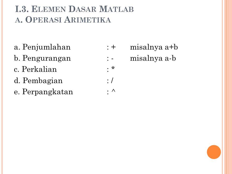I.3. E LEMEN D ASAR M ATLAB A. O PERASI A RIMETIKA a. Penjumlahan: + misalnya a+b b. Pengurangan: -misalnya a-b c. Perkalian: * d. Pembagian: / e. Per